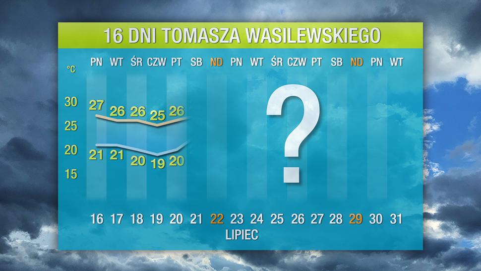 Prognoza Pogody Na 16 Dni Mało Gorącego Lata